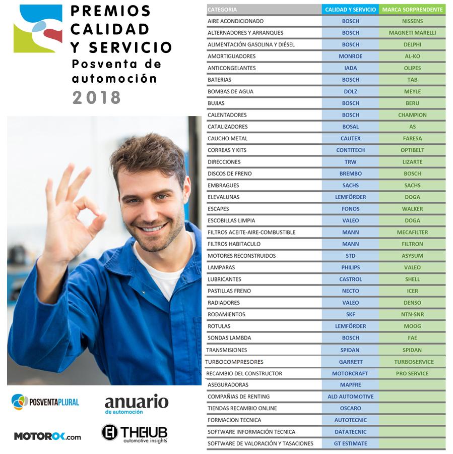 Estas son las marcas de recambio más valoradas por los talleres españoles